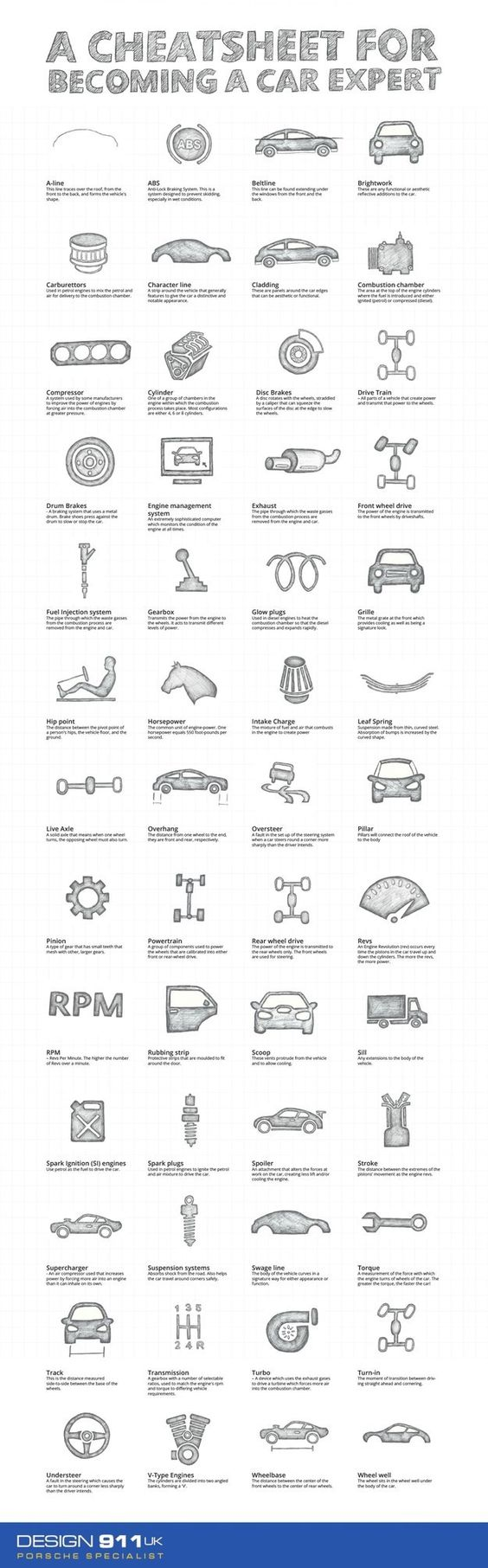 What all those car terms mean.: