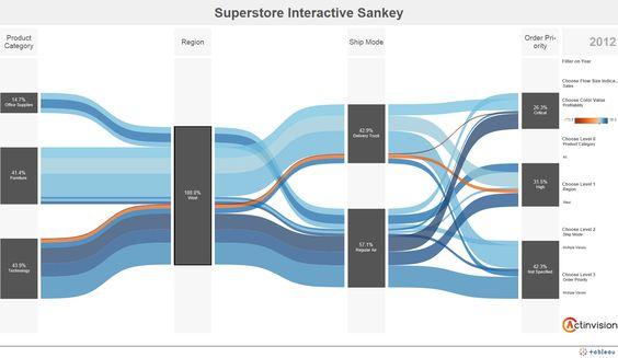 sankey diagram tableau - Google Search