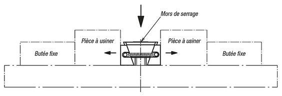 Mors de serrage, surfaces de bridage lisses ou striées Exemple d'utilisation  1