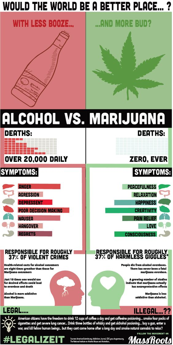 marijuana vs alcohol and tobacco The sun shines though the distinctive leaves of marijuana plants  the study  concluded by suggesting that alcohol and tobacco should be.