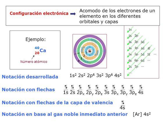 configuracion electronica lineal - Buscar con Google Edu Science - new tabla periodica de elementos quimicos con valencias