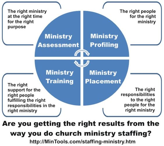 Our objective in staffing for ministry in the Church should be to get the right person for the right ministry, that of God's choosing and design.
