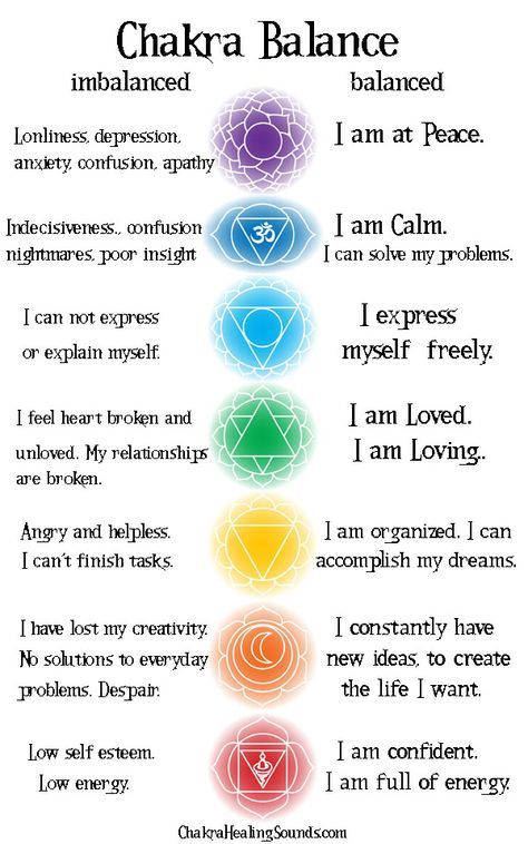 Are your Chakras in balance? For a deeper analysis, click the link for a…