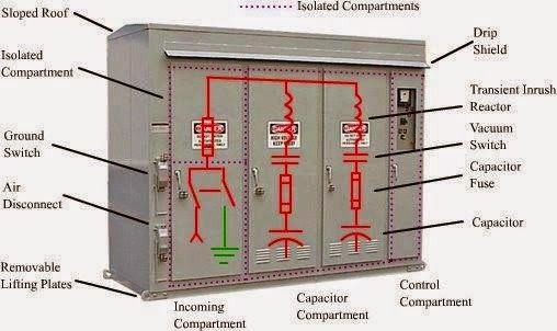 Electrical And Electronics Engineering Capacitor And Harmonic Filter Banks For Medium Voltage Utility Capacitor Electronic Engineering Electricity
