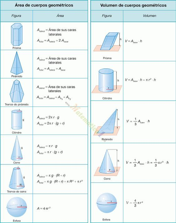 Cubicaciones Chilecubica Geometría Del Espacio Fórmulas De Geometría Formulas De Figuras Geometricas