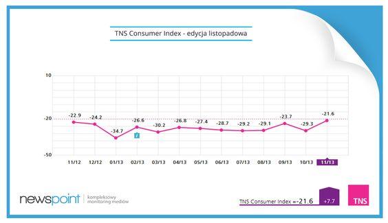 Dostarczamy dane do nastrojów! TNS Consumer Index w listopadzie wciąż przebywał w strefie wartości ujemnych, a opinie negatywne przeważały nad pozytywnymi. Konsumenci nadal są nastawieni pesymistycznie - myślicie, że w grudniu się to zmieni? Więcej na: tnsconsumerindex.pl