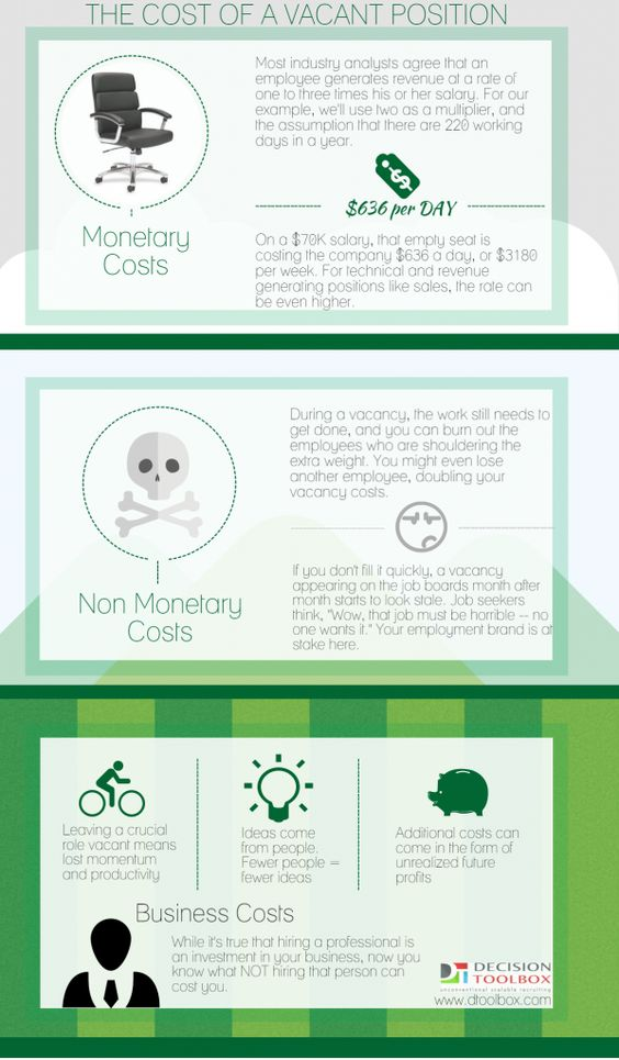 Infographic The Cost Of A Vacant Position Decisiontoolbox Positivity Infographic Vacant