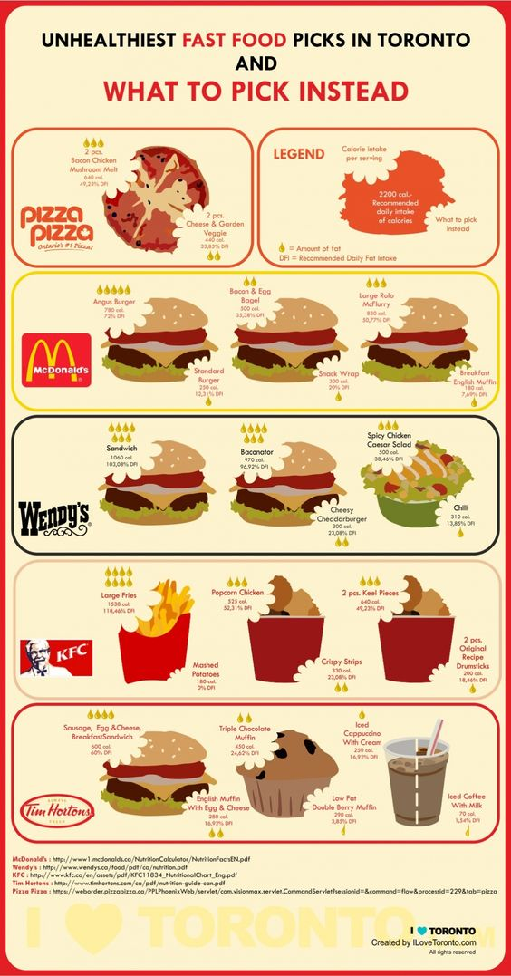 Food Infographics The Guide To Healthier Fast Food In