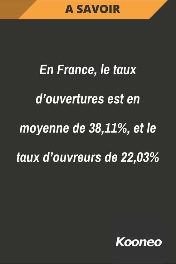 [A SAVOIR] En France, le taux d'ouvertures est en moyenne de 38,11%, et le taux d'ouvreurs de 22,03% #Infopreneur #Ecommerce #Kooneo