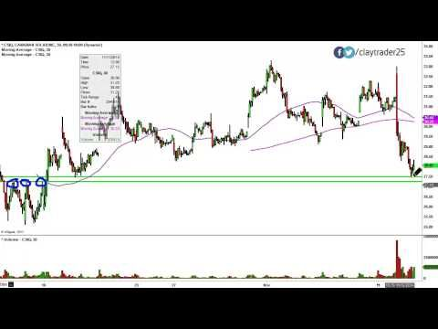 Canadian Solar Inc (CSIQ) Stock Chart Technical Analysis for 11 - technical analysis