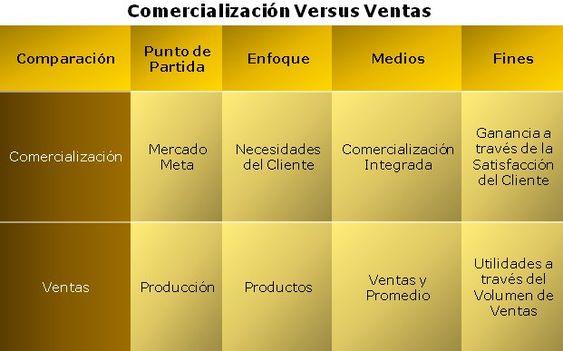 Imagen Comercialización Versus Venta