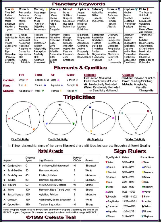 Astrology: Planetary Keywords, Elements, Qualities ...