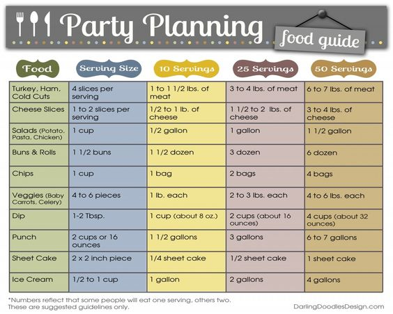 Food chart: How much food do I need for 10, 25, 50 guests?