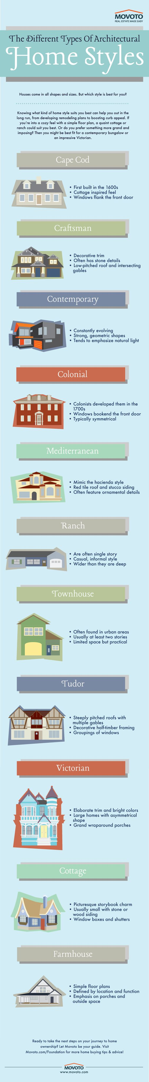 Which type of home architecture is perfect for you, and what do the most popular ones look like? This infographic has the answers.  http://www.movoto.com/foundation/basics/home-architecture-styles-infographic/