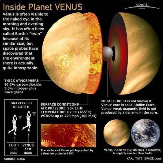 Planet Venus
