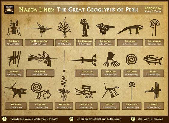 Nazca Lines: The Great Geoglyphs of Peru - The Big Riddle ...
