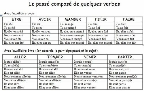 C12 Ce2 Le Passe Compose De Quelques Verbes Learn French French For Beginners French Lessons