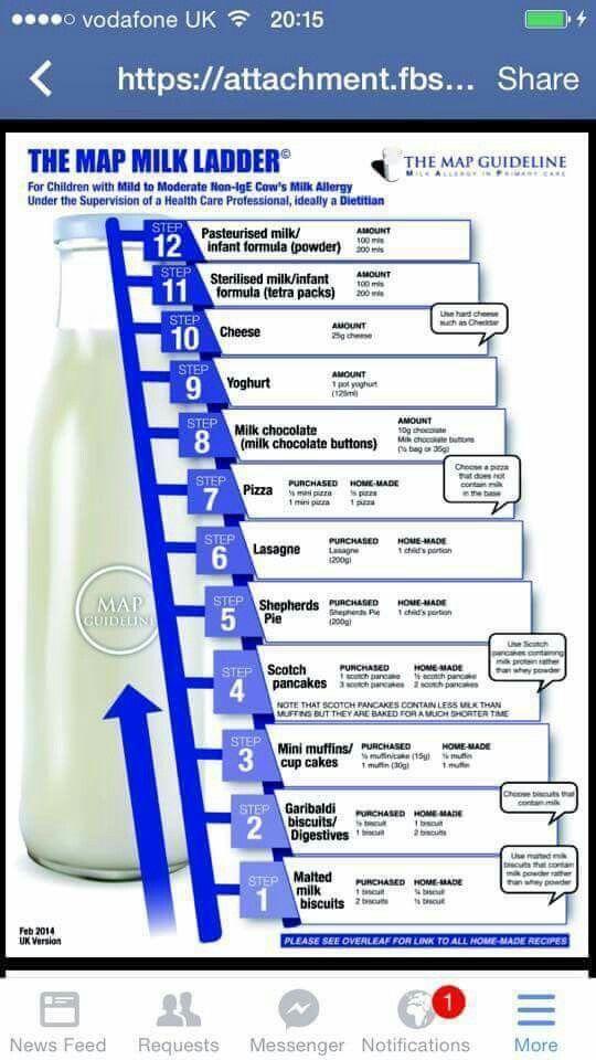 Milk Ladder Milk Ladder Milk Allergy Cows Milk Allergy