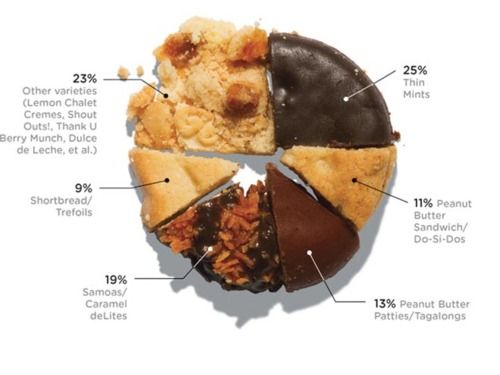 Popularity of Girl Scout cookies, as a percentage of sales, by type. | via tumblr:
