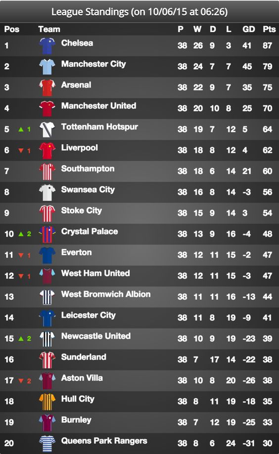 June 2015: The Premier League Table after the conclusion of the 2014-2015 season
