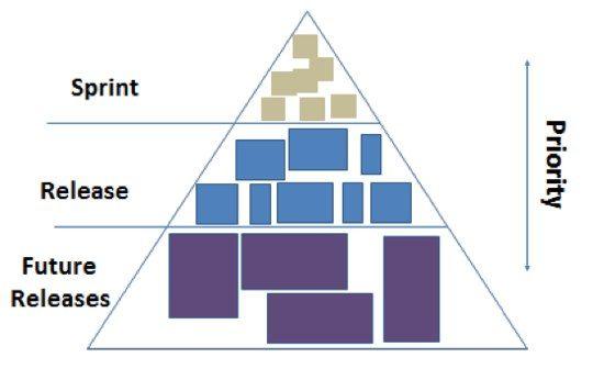 Team Backlog  Scaled Agile Framework  EServices