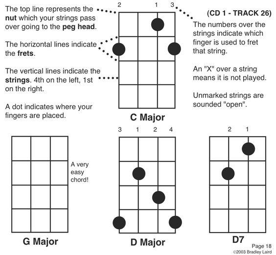 Banjo banjo chords for beginners : Banjos and Charts on Pinterest