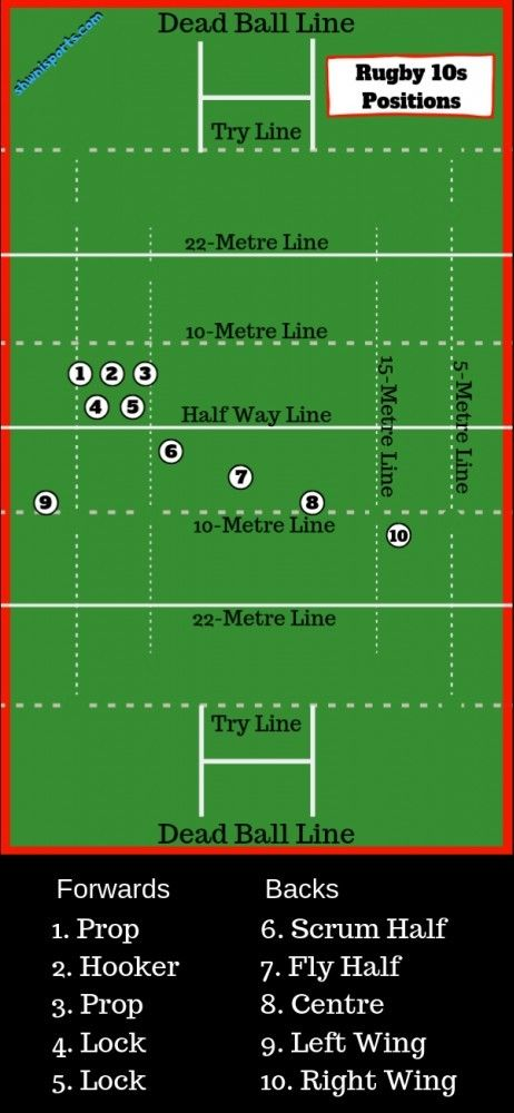 Rugby 10s Positions And Numbers Explained On A Diagram Of A Rugby Field Rugby Positions Rugby Rugby Coaching