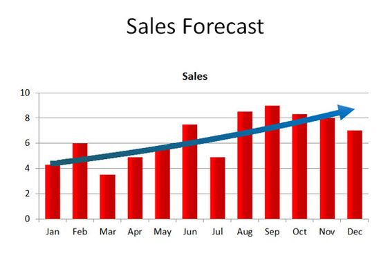 Sales Forecasting Small Business Help Pinterest - sales forecast