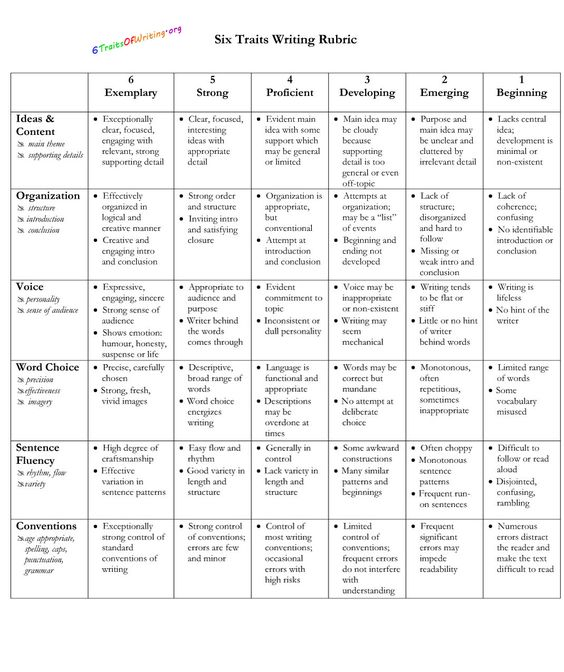 narrative writing rubric high school