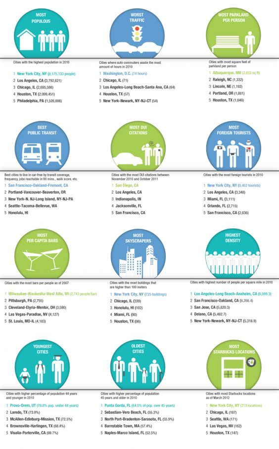 At Work And At Play, How Cities Stack Up. #wwgh