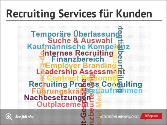 Was macht ein Personaldienstleister eigentlich? http://www.deloitte.com/view/de_AT/at/dienstleistungen/humancapital/recruiting-kunden/index.htm
