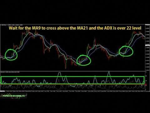 Ma9 Cross Ma21 Adx Swing Trend Following Forex Trading Strategy
