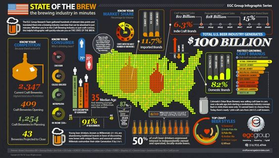 State Of The Brew