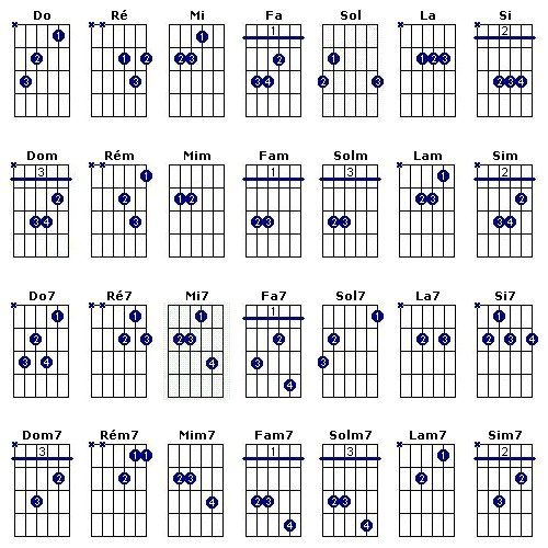Les accords les plus utilisés | música | Music guitar ...