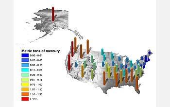 Forest fires in Alaska and California release a significant amount of mercury into the environment.