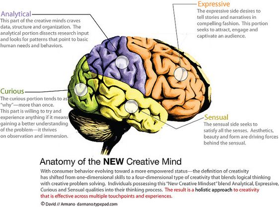New Creative Mind