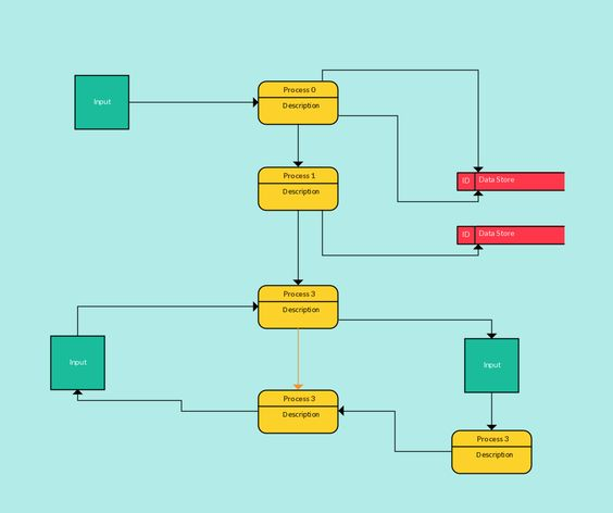 Data Flow Diagram Template for Creating Your Own Data Flow - data flow chart template