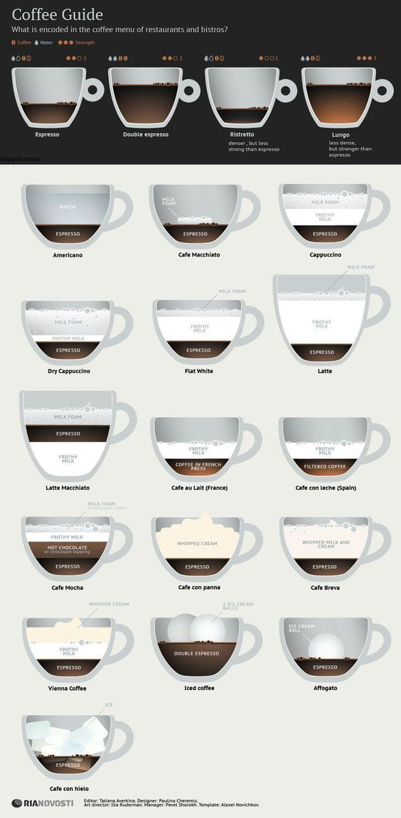 The Ultimate Guide to Espresso & Coffee Drinks | LC Living