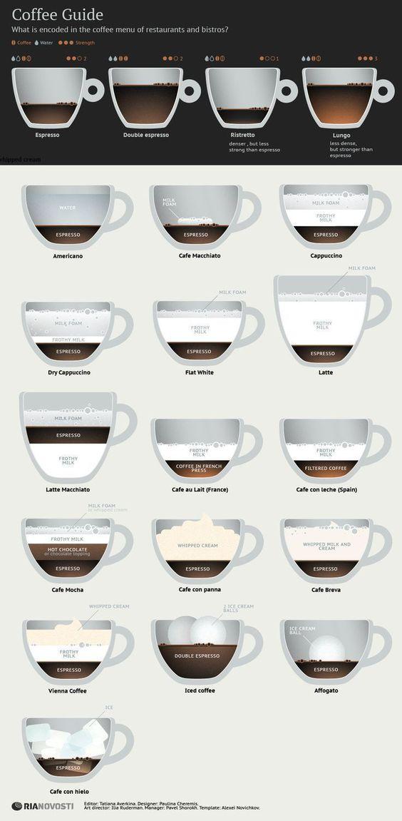 English In Italian: The Ultimate Guide To Espresso & Coffee Drinks