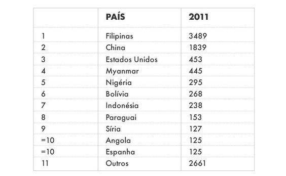 As 10 nacionalidades mais barradas no Brasil - Notícias - viajeaqui - via http://bit.ly/epinner
