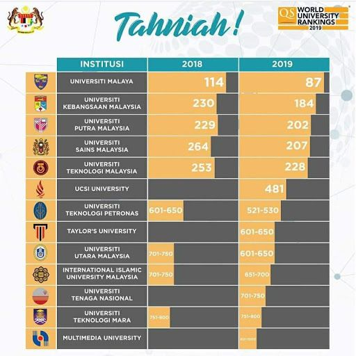 Malaysian Varsities Excel Again The Star