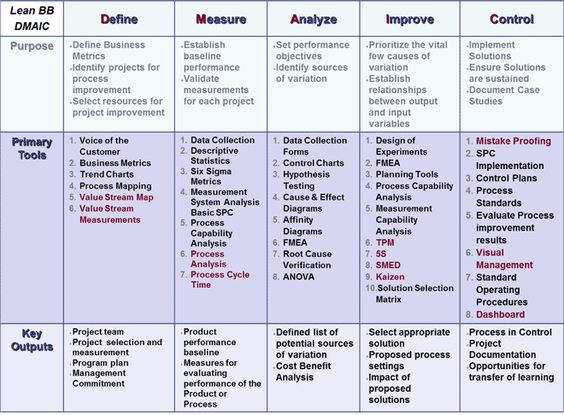 Lean Six Sigma Model The DMAIC Model is a systematic method for - performance improvement plan definition