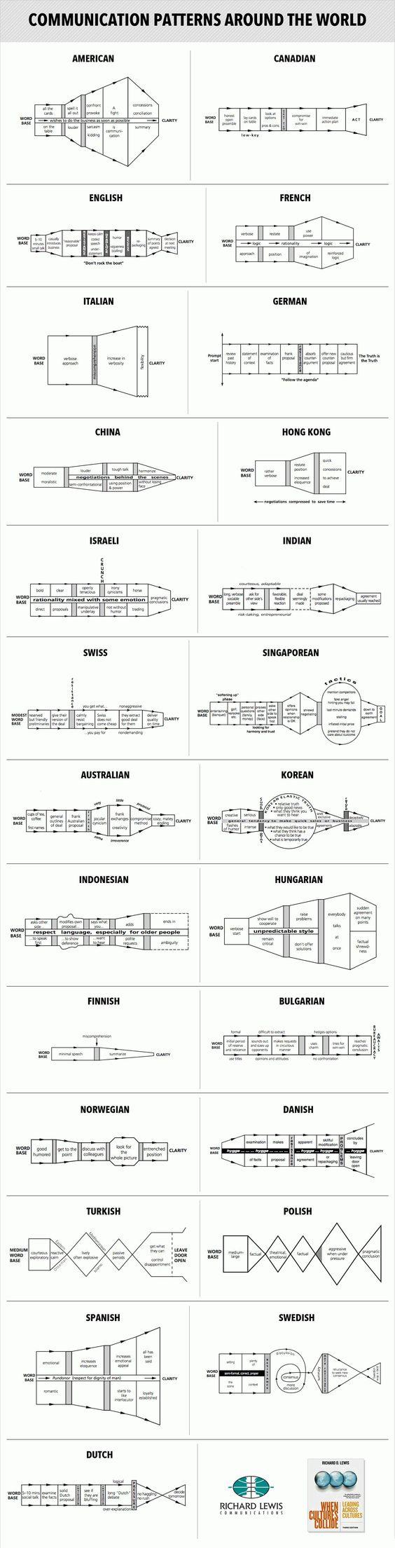 25 países y sus técnicas de comunicación particulares en gigantesco infográfico (IMAGEN) « Pijamasurf - Noticias e Información alternativa