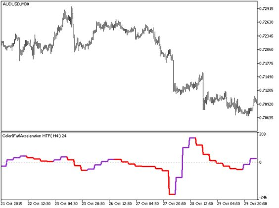 Histvolatility Htf Metatrader 5 Forex Indicator Data Folders