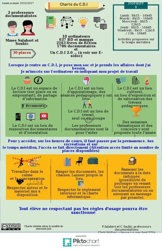 Charte C.D.I Collège Wallon | Piktochart Infographic Editor