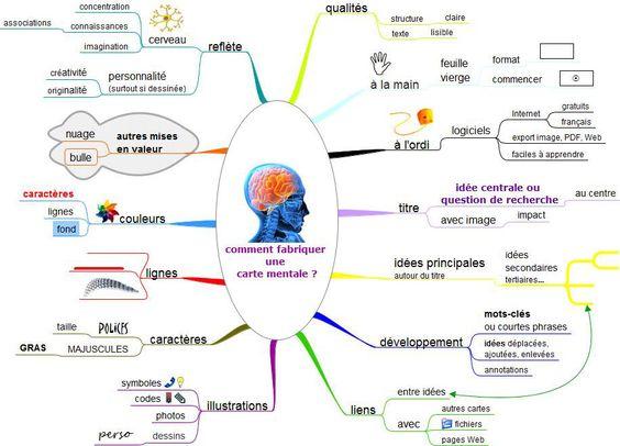"""Cartes heuristiques : quels outils pour un usage pédagogique ?  FENETRESUR  """"Dans le cadre du GIPTIC documentation de Paris (Groupe d'Intégration Pédagogique des Technologies de l'Information et de la Communication), je propose une animation sur les cartes cognitives. C'est donc l'occasion de publier un article sur le sujet, ainsi que le support de formation."""""""