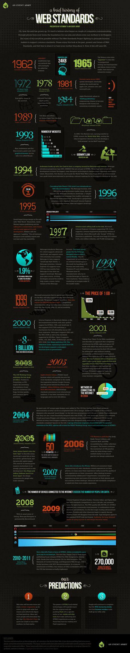 A Brief History Of Web Standards {Infographic} | Una breve historia de los estándares web, visite nuestro artículo relacionado, La historia del diseño web: http://www.dweb3d.com/blog/blogs/diseno-web-y-posicionamiento-seo/157-historia-del-diseno-web.html: