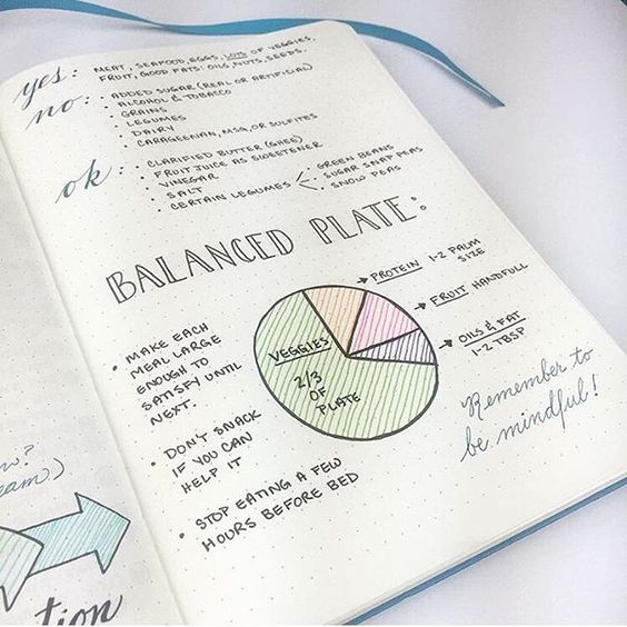 The talented @boho.berry is gearing up for another #Whole30 by journaling some of the program basics and her meal prep. We love this visualization of the Whole30 meal template! #itstartswithfood #changeyourlife