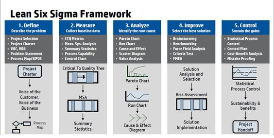 Generating Value by Conducting 5 Why Root-Cause Analysis Rod - root cause analysis template