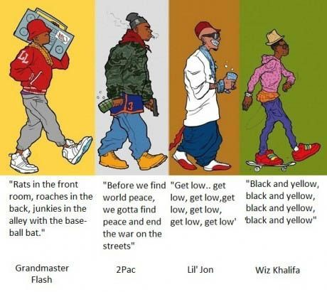 The evolution of rap.  Can't listen to half of the new rap they have nothing to say!